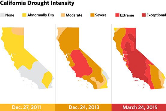 California's Challenge With Drought