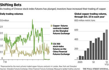 China's Copper Trading