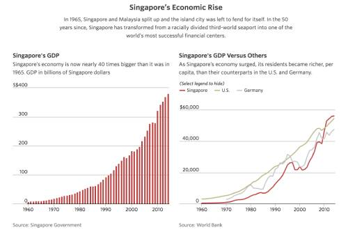 Singapore's 50 Years of Independence
